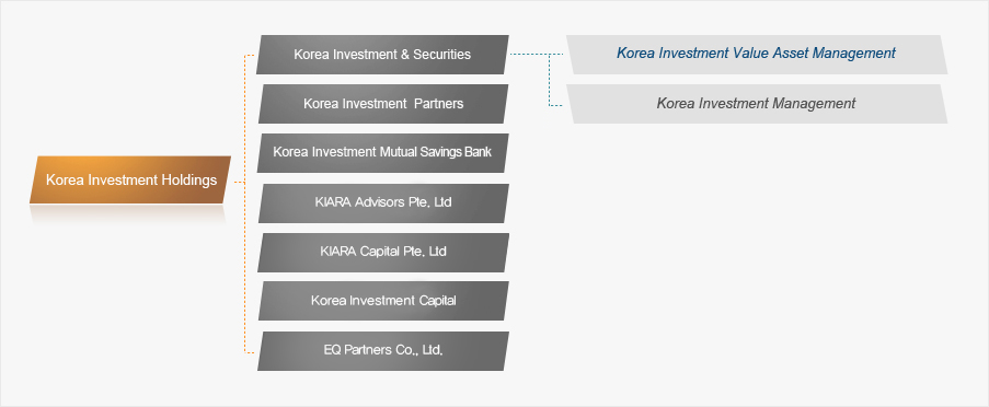 Korea Investment Holdings